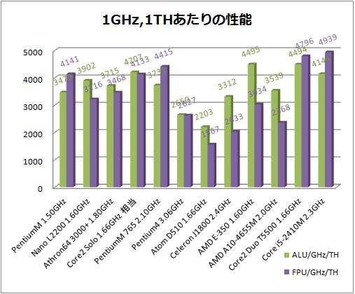 1GHz表.jpg