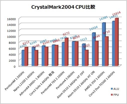CPU性能比較1.jpg