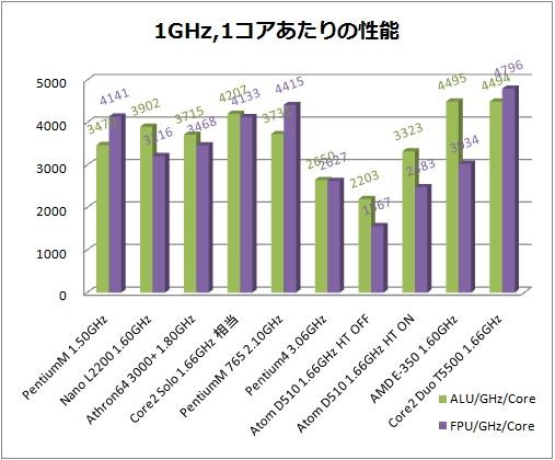 CPU性能比較2.jpg