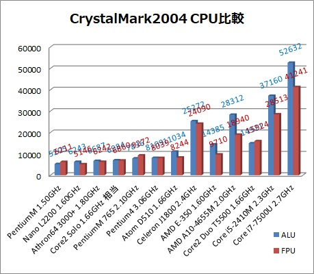 CPU比較.jpg